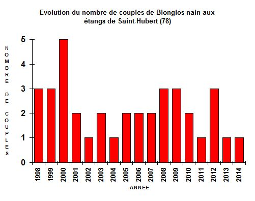 blongios graph2014